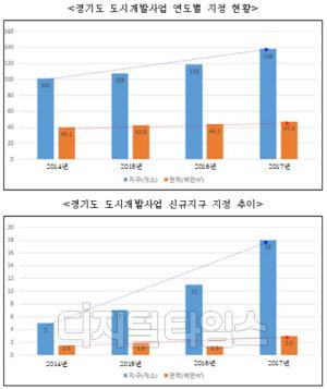 경기도, 여의도 16배 도시개발… 전국의 35.5% 차지